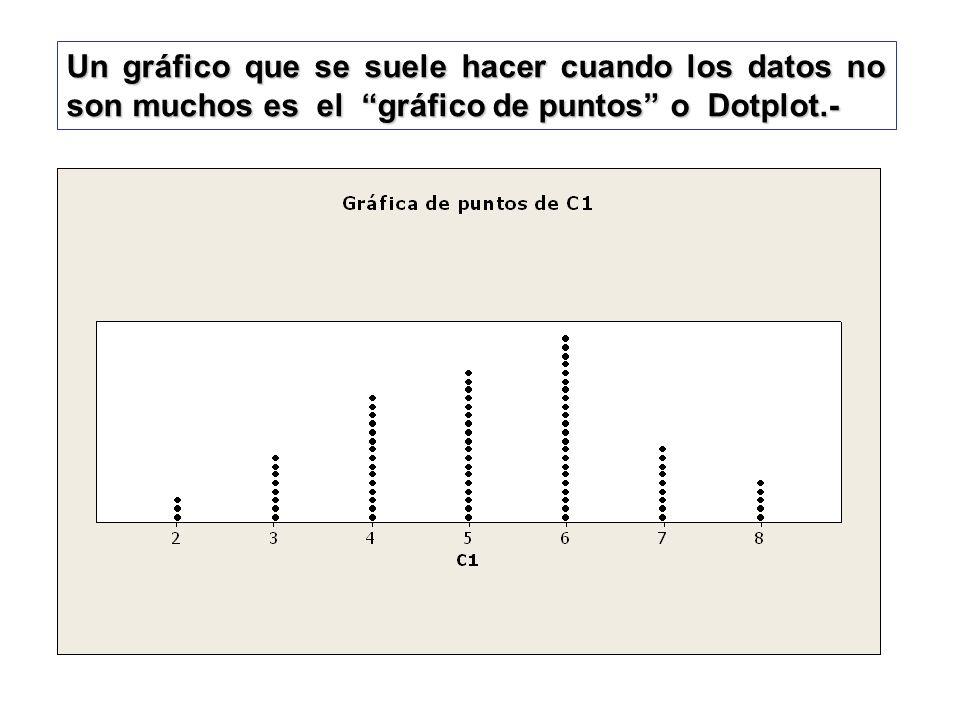 Un gráfico que se suele hacer cuando los datos no son muchos es el gráfico de puntos o Dotplot.-