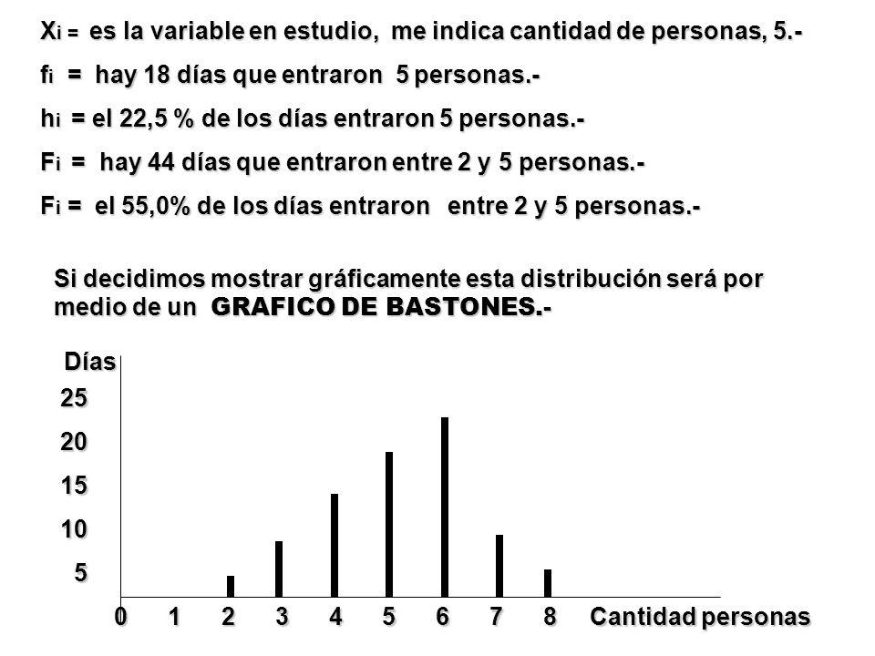 Xi = es la variable en estudio, me indica cantidad de personas, 5.-