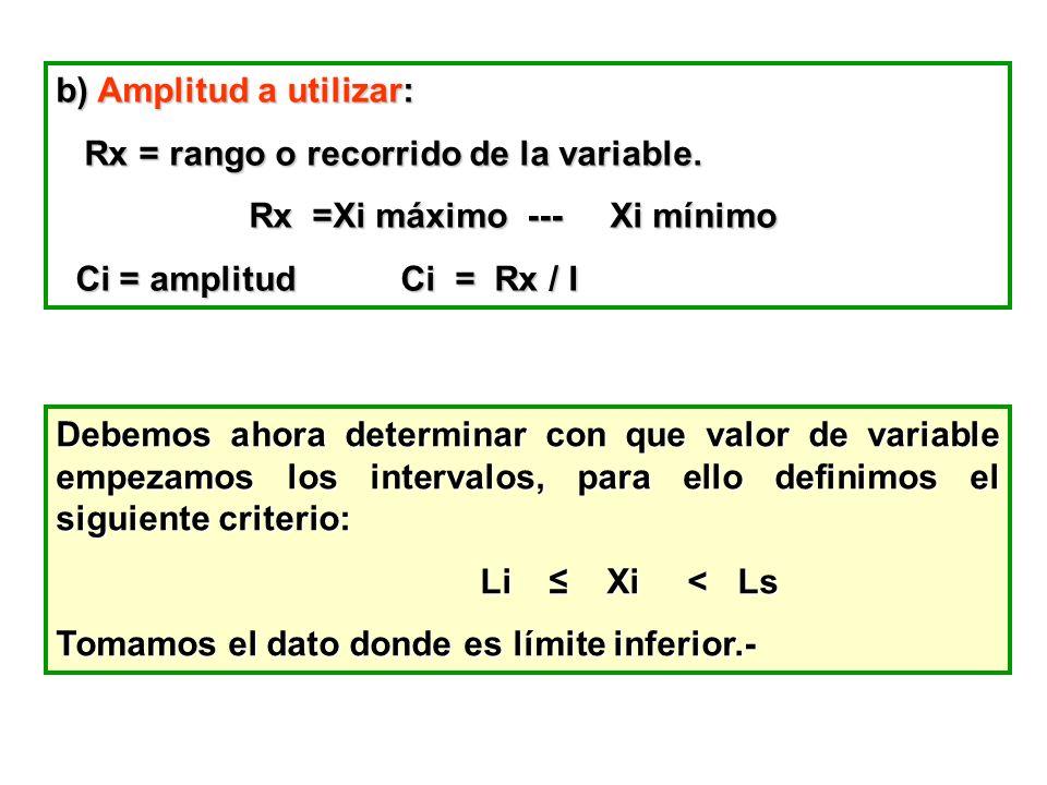 b) Amplitud a utilizar: