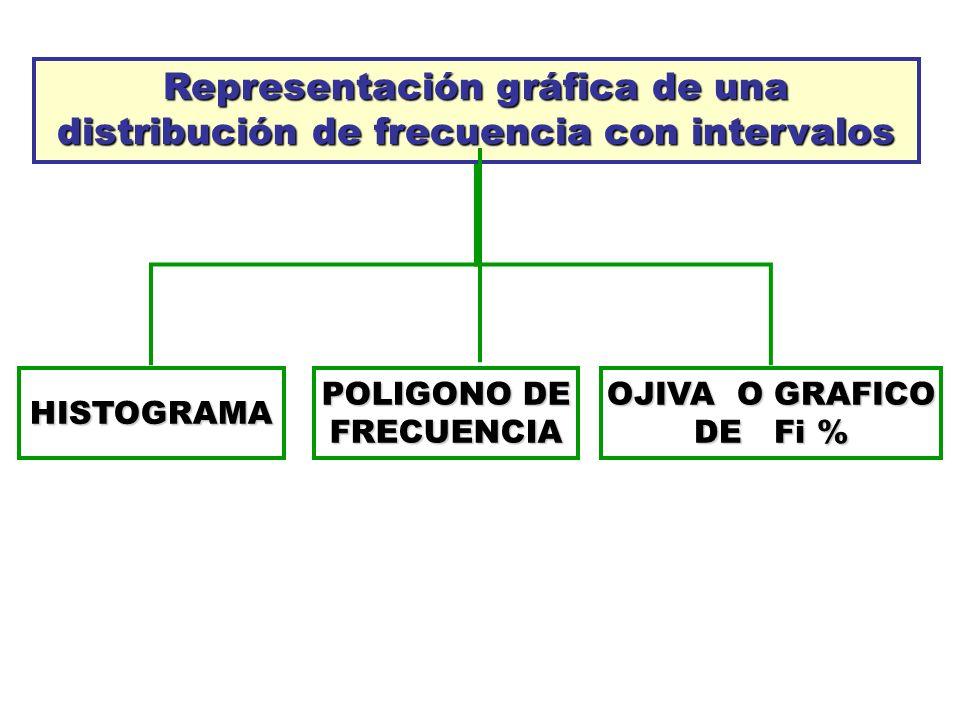 Representación gráfica de una distribución de frecuencia con intervalos