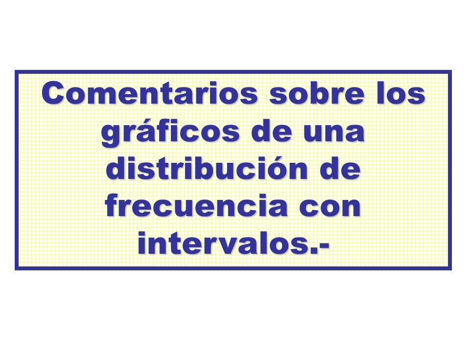 Comentarios sobre los gráficos de una distribución de frecuencia con intervalos.-