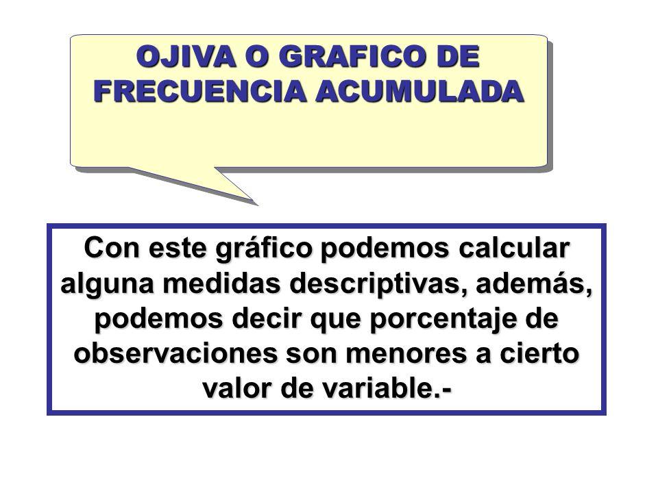 OJIVA O GRAFICO DE FRECUENCIA ACUMULADA.
