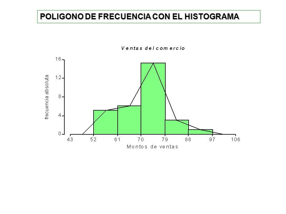 POLIGONO DE FRECUENCIA CON EL HISTOGRAMA