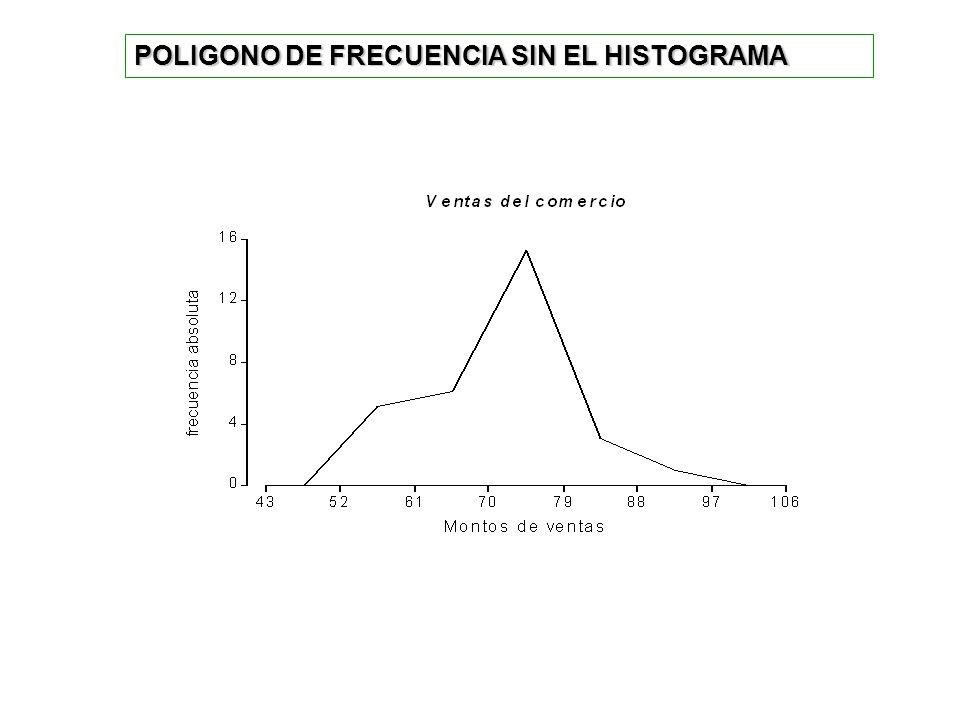 POLIGONO DE FRECUENCIA SIN EL HISTOGRAMA