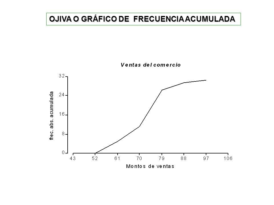 OJIVA O GRÁFICO DE FRECUENCIA ACUMULADA