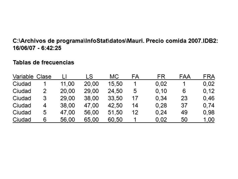 C:\Archivos de programa\InfoStat\datos\Mauri. Precio comida 2007