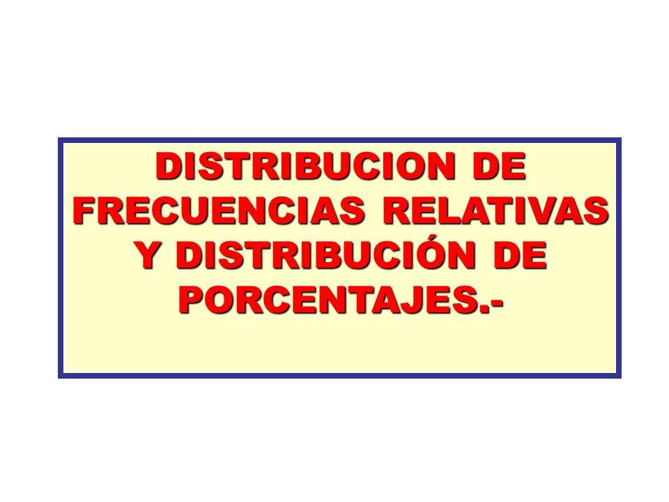DISTRIBUCION DE FRECUENCIAS RELATIVAS Y DISTRIBUCIÓN DE PORCENTAJES.-