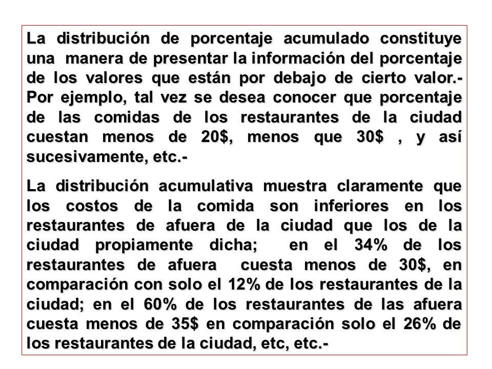 La distribución de porcentaje acumulado constituye una manera de presentar la información del porcentaje de los valores que están por debajo de cierto valor.- Por ejemplo, tal vez se desea conocer que porcentaje de las comidas de los restaurantes de la ciudad cuestan menos de 20$, menos que 30$ , y así sucesivamente, etc.-