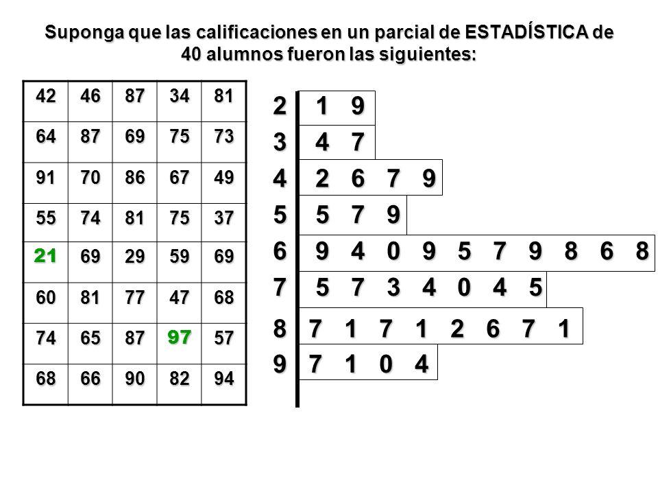 Suponga que las calificaciones en un parcial de ESTADÍSTICA de 40 alumnos fueron las siguientes: