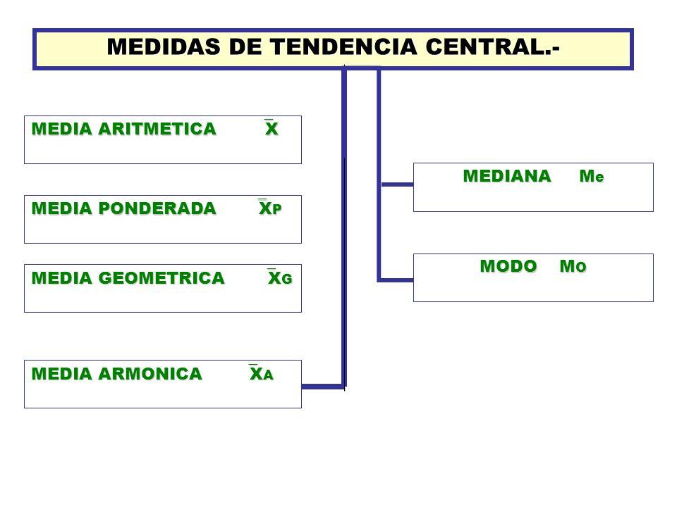 MEDIDAS DE TENDENCIA CENTRAL.-
