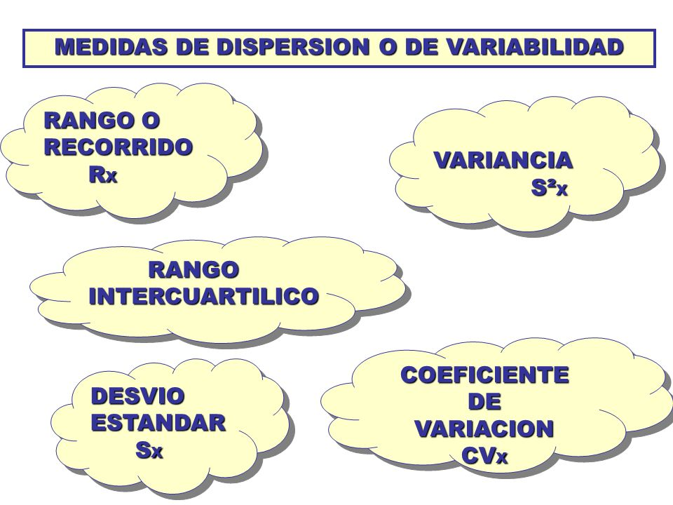 MEDIDAS DE DISPERSION O DE VARIABILIDAD
