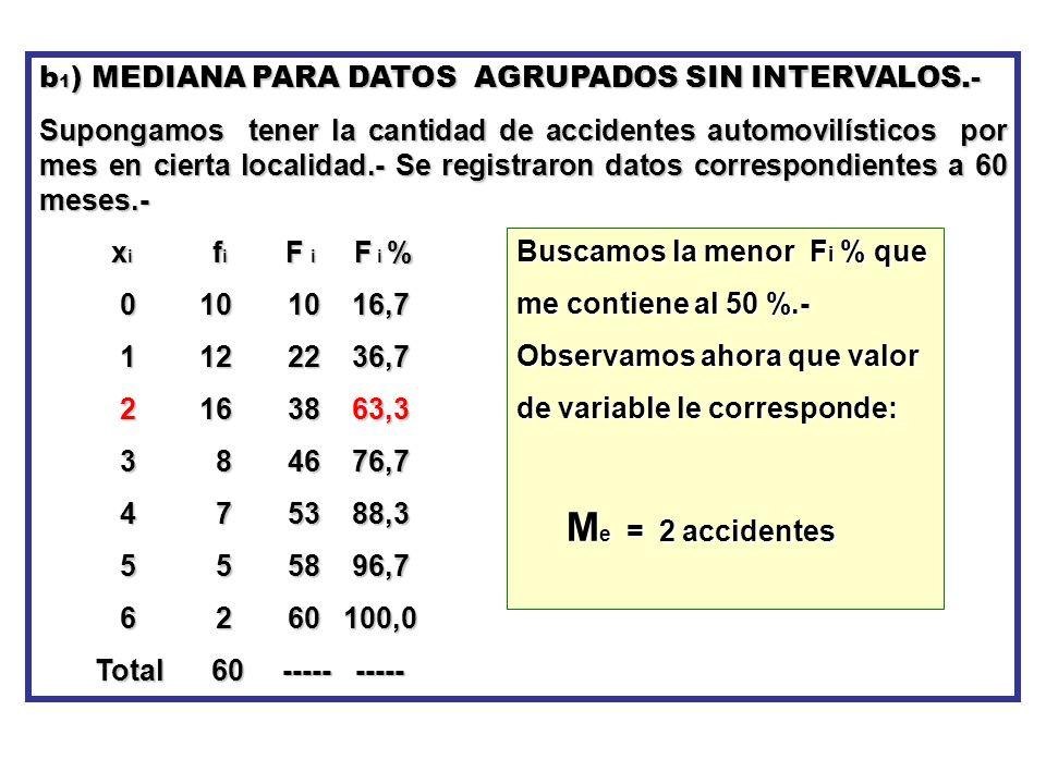 b1) MEDIANA PARA DATOS AGRUPADOS SIN INTERVALOS.-