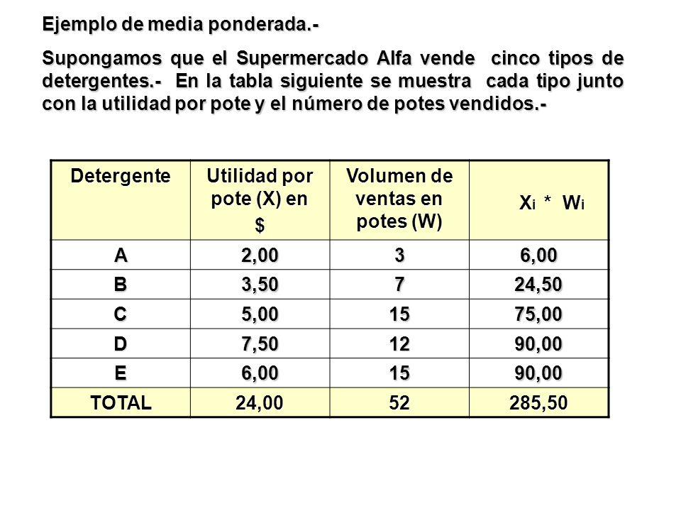 Utilidad por pote (X) en Volumen de ventas en potes (W)