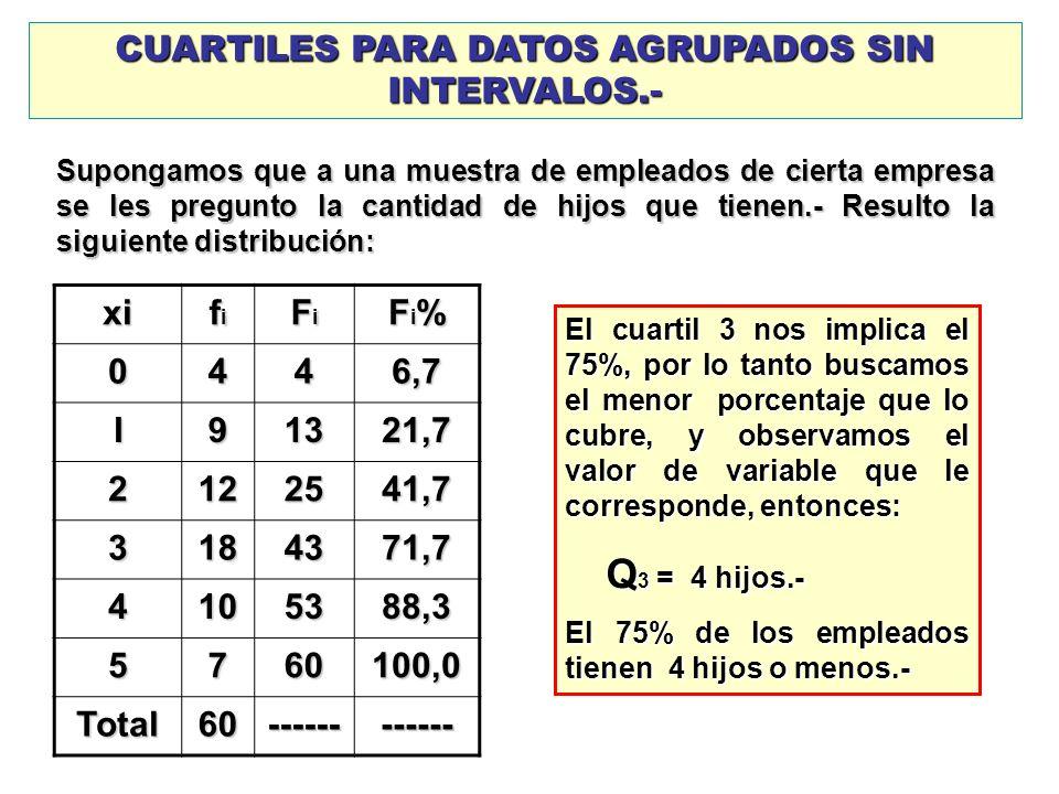 CUARTILES PARA DATOS AGRUPADOS SIN INTERVALOS.-