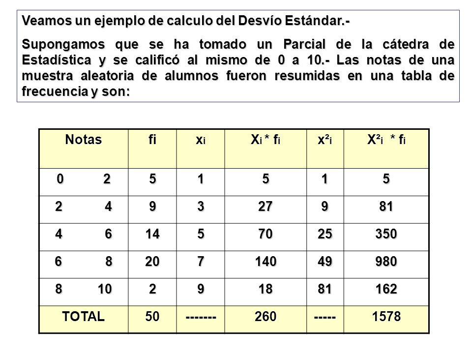 Veamos un ejemplo de calculo del Desvío Estándar.-