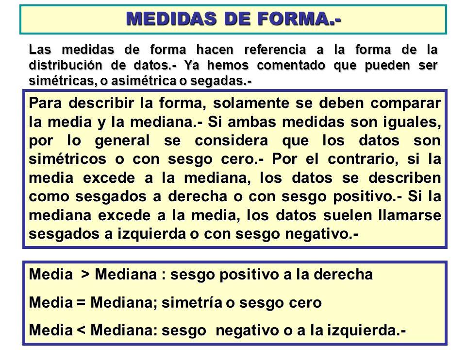 MEDIDAS DE FORMA.-