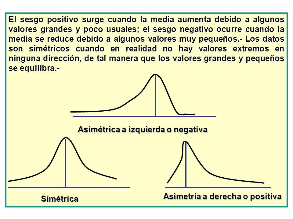 El sesgo positivo surge cuando la media aumenta debido a algunos valores grandes y poco usuales; el sesgo negativo ocurre cuando la media se reduce debido a algunos valores muy pequeños.- Los datos son simétricos cuando en realidad no hay valores extremos en ninguna dirección, de tal manera que los valores grandes y pequeños se equilibra.-