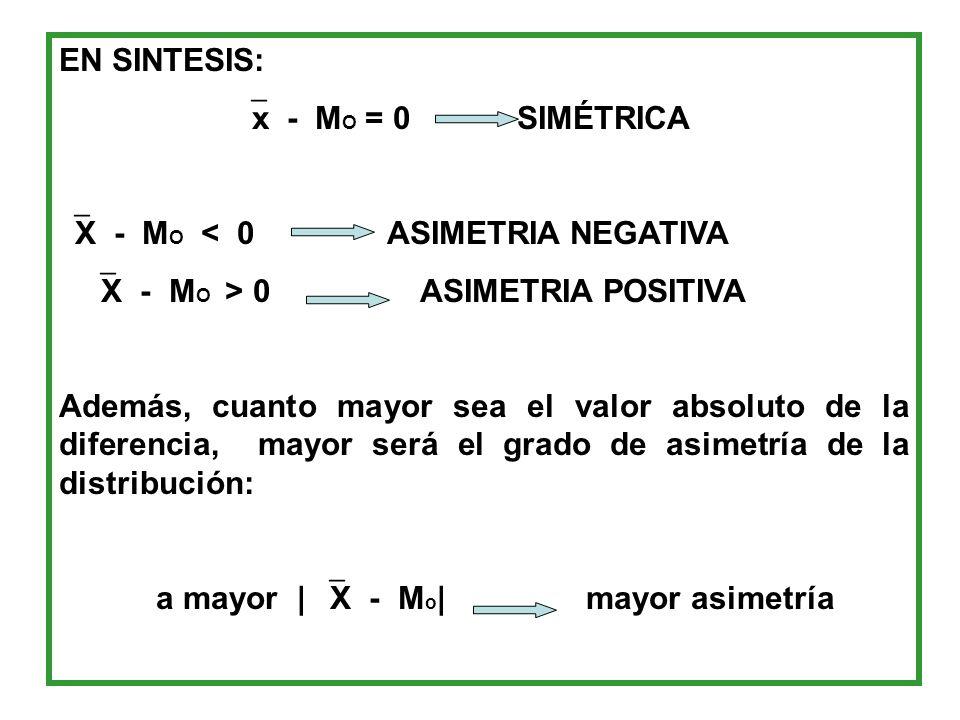 EN SINTESIS: x - MO = 0 SIMÉTRICA. X - MO < 0 ASIMETRIA NEGATIVA.