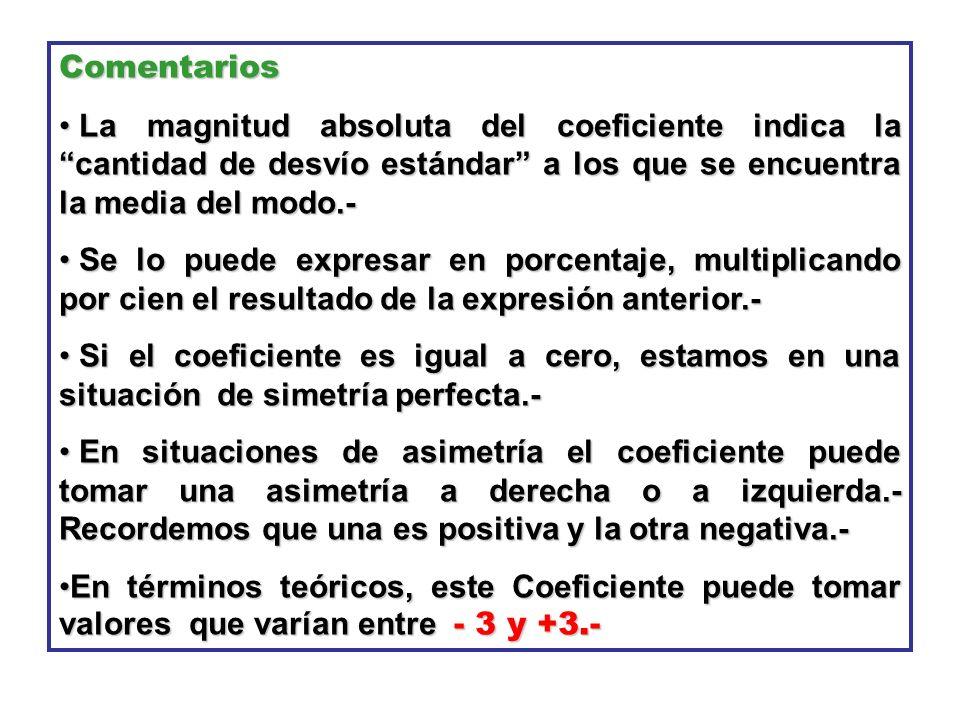 Comentarios La magnitud absoluta del coeficiente indica la cantidad de desvío estándar a los que se encuentra la media del modo.-