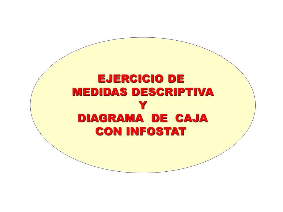 EJERCICIO DE MEDIDAS DESCRIPTIVA Y DIAGRAMA DE CAJA CON INFOSTAT