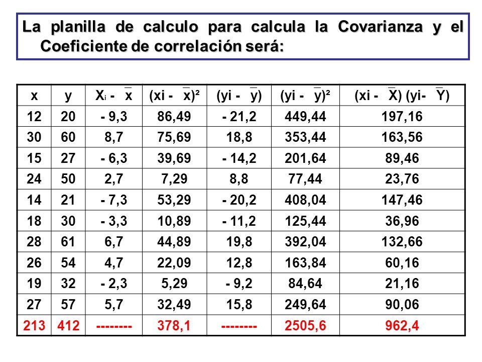 La planilla de calculo para calcula la Covarianza y el Coeficiente de correlación será: