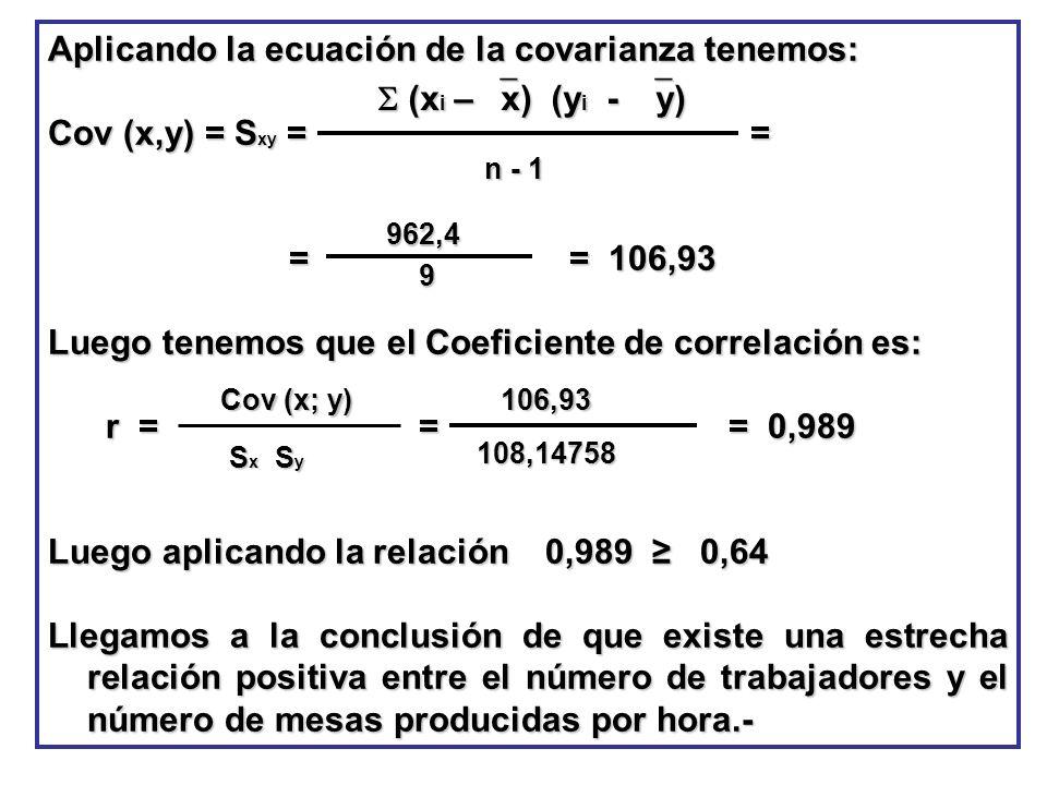 Aplicando la ecuación de la covarianza tenemos: Cov (x,y) = Sxy = =