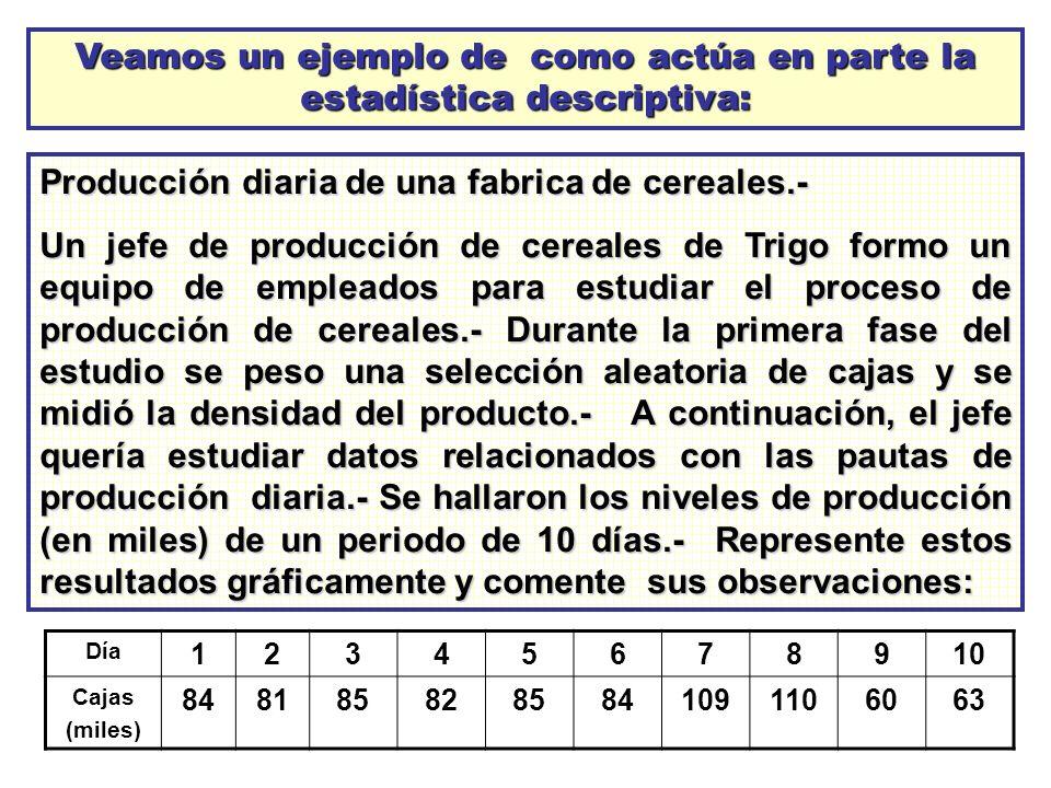 Veamos un ejemplo de como actúa en parte la estadística descriptiva: