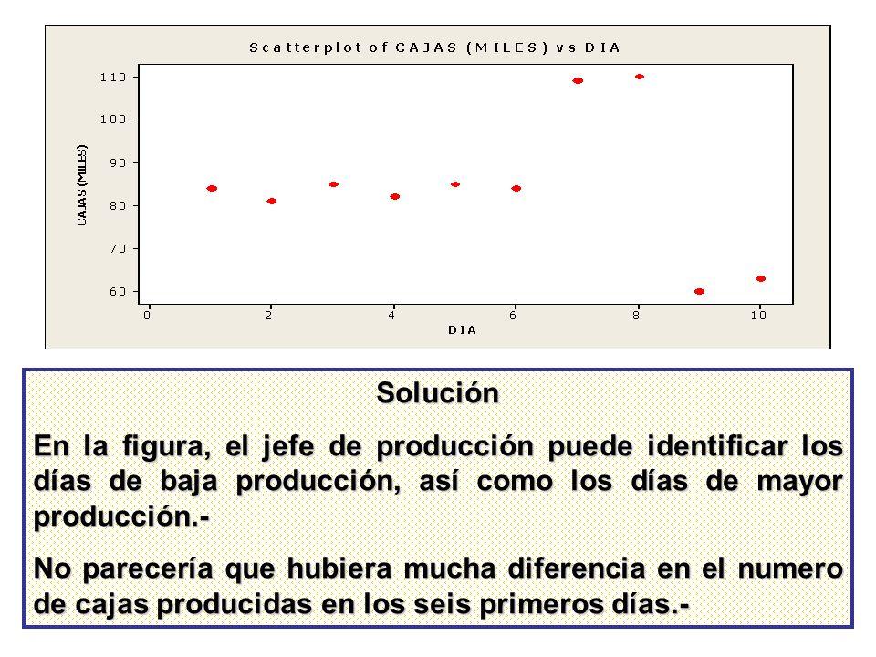 Solución En la figura, el jefe de producción puede identificar los días de baja producción, así como los días de mayor producción.-