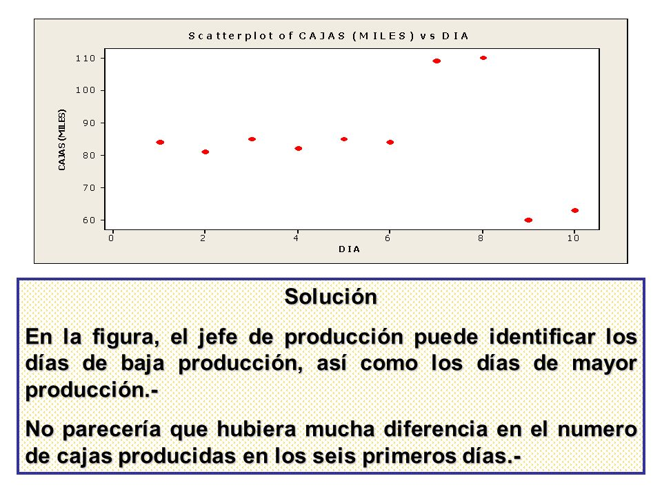 SoluciónEn la figura, el jefe de producción puede identificar los días de baja producción, así como los días de mayor producción.-