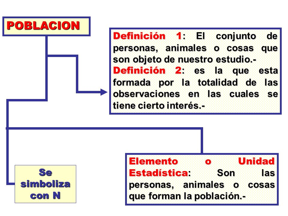 POBLACION Definición 1: El conjunto de personas, animales o cosas que son objeto de nuestro estudio.-