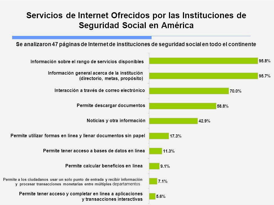 Servicios de Internet Ofrecidos por las Instituciones de Seguridad Social en América