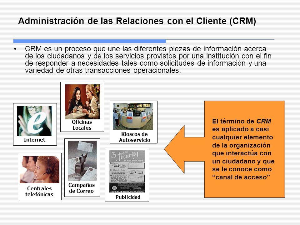 Administración de las Relaciones con el Cliente (CRM)