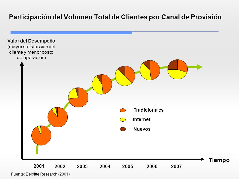 Participación del Volumen Total de Clientes por Canal de Provisión