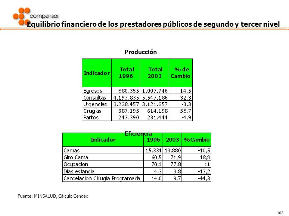 Equilibrio financiero de los prestadores públicos de segundo y tercer nivel