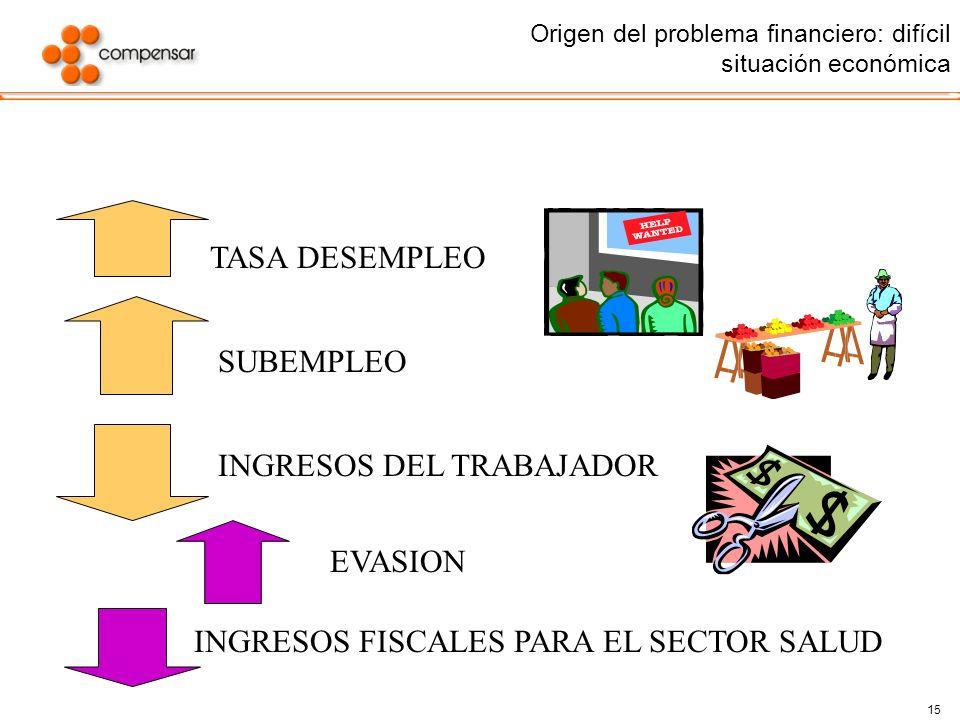 Origen del problema financiero: difícil situación económica