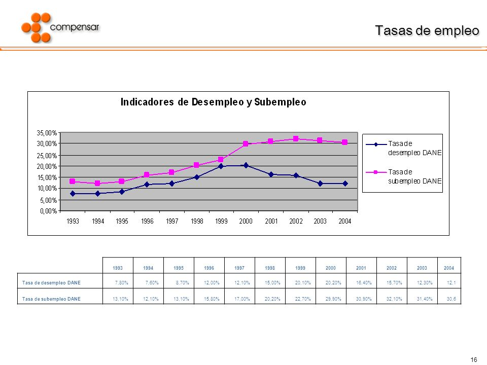 Tasas de empleo 1993. 1994. 1995. 1996. 1997. 1998. 1999. 2000. 2001. 2002. 2003. 2004. Tasa de desempleo DANE.