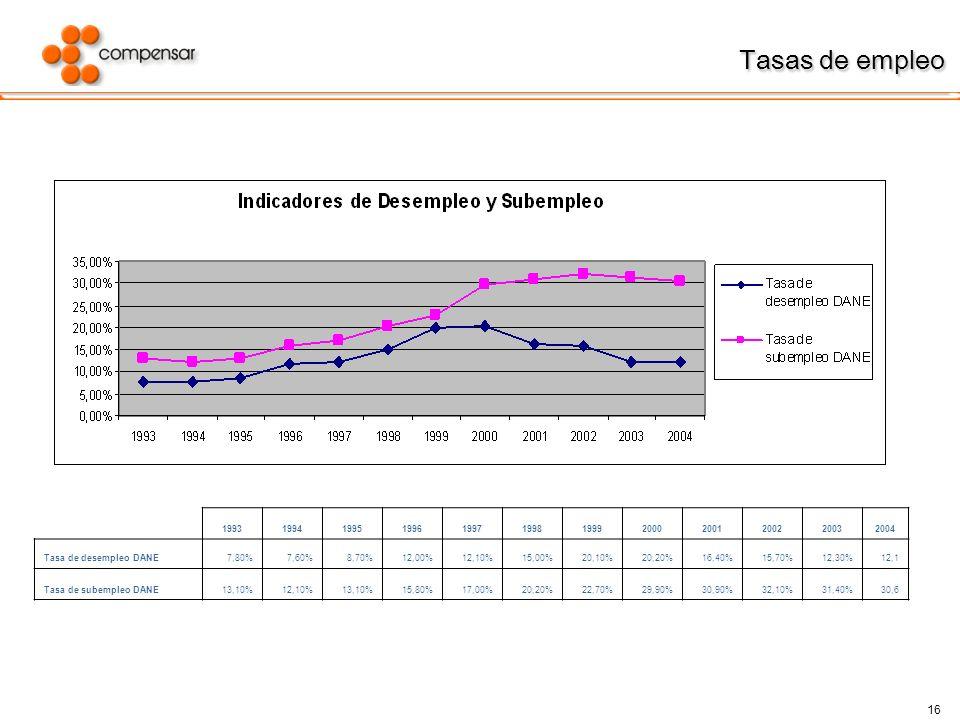 Tasas de empleo 1993. 1994. 1995. 1996. 1997. 1998. 1999. 2000. 2001. 2002. 2003. 2004.