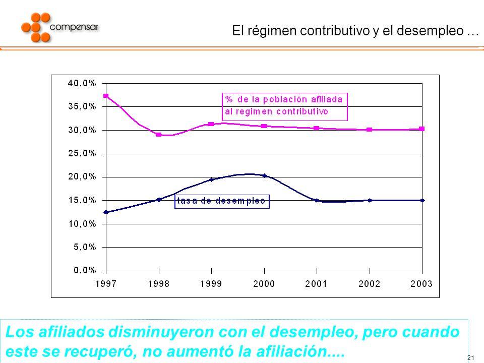 El régimen contributivo y el desempleo …