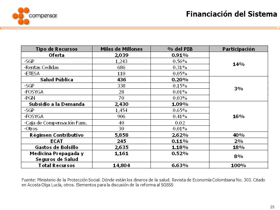 Financiación del Sistema