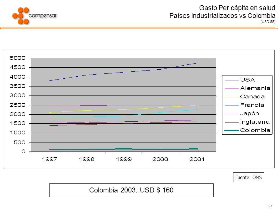 Gasto Per cápita en salud Países industrializados vs Colombia (USD $$)