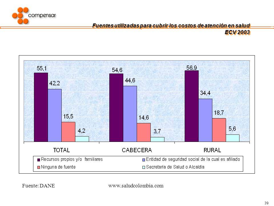 Fuentes utilizadas para cubrir los costos de atención en salud ECV 2003