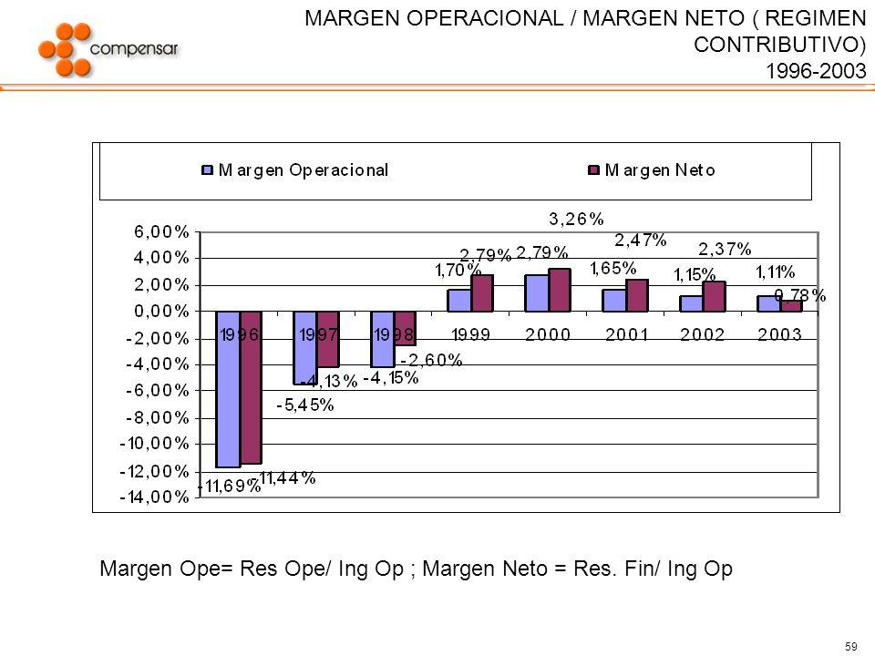 MARGEN OPERACIONAL / MARGEN NETO ( REGIMEN CONTRIBUTIVO)