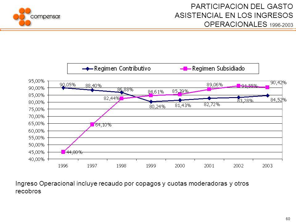 PARTICIPACION DEL GASTO ASISTENCIAL EN LOS INGRESOS OPERACIONALES 1996-2003