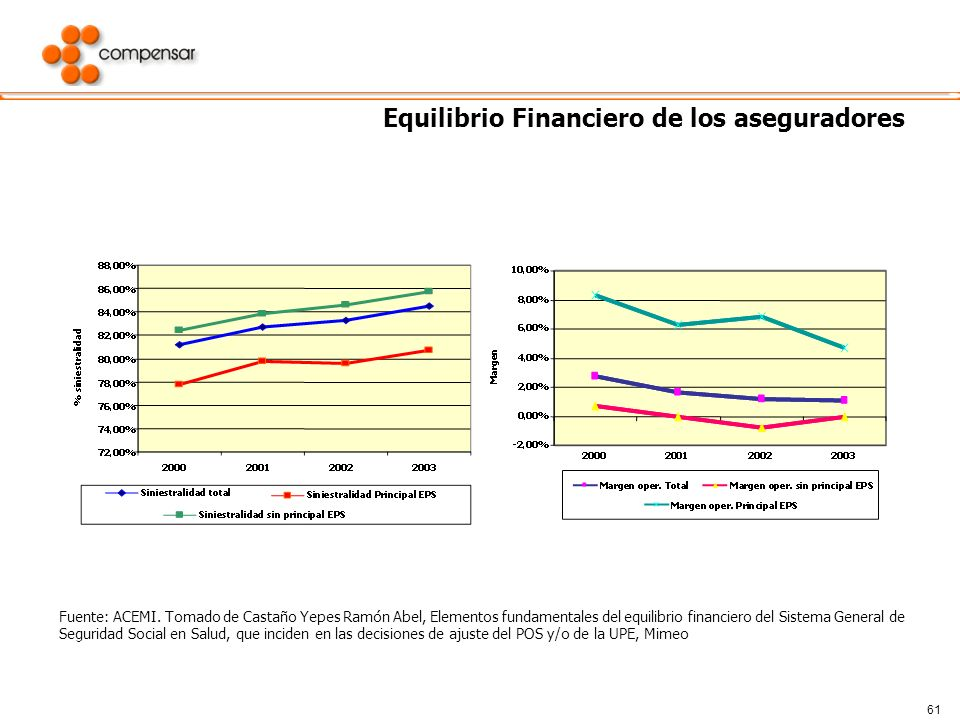 Equilibrio Financiero de los aseguradores