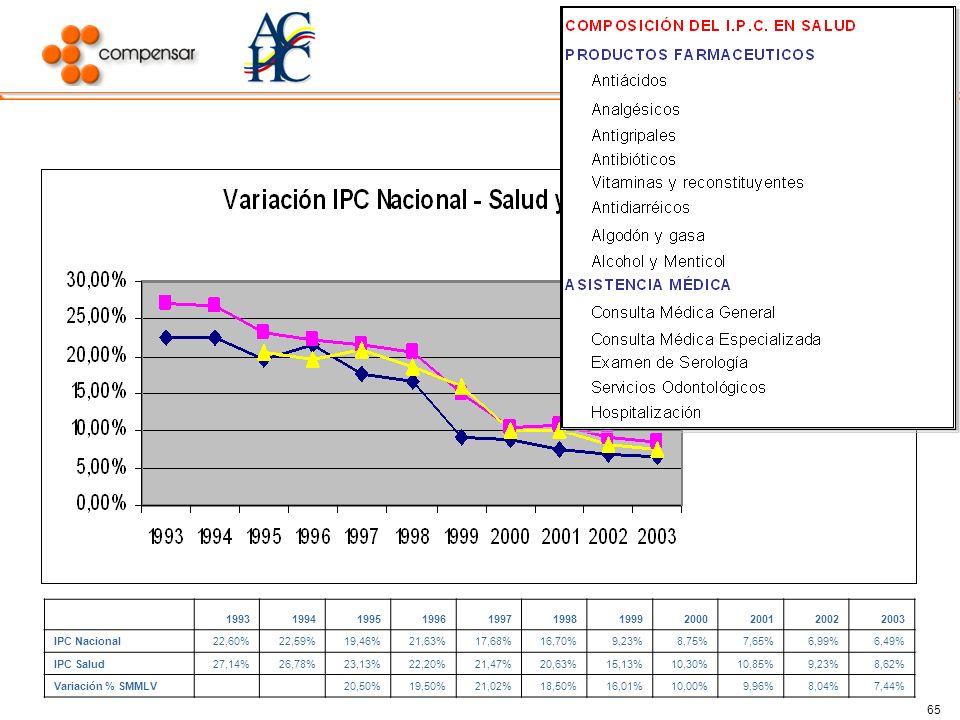 DIAGNÓSTICO DEL S.G.S.S.S. 1993. 1994. 1995. 1996. 1997. 1998. 1999. 2000. 2001. 2002. 2003. IPC Nacional.