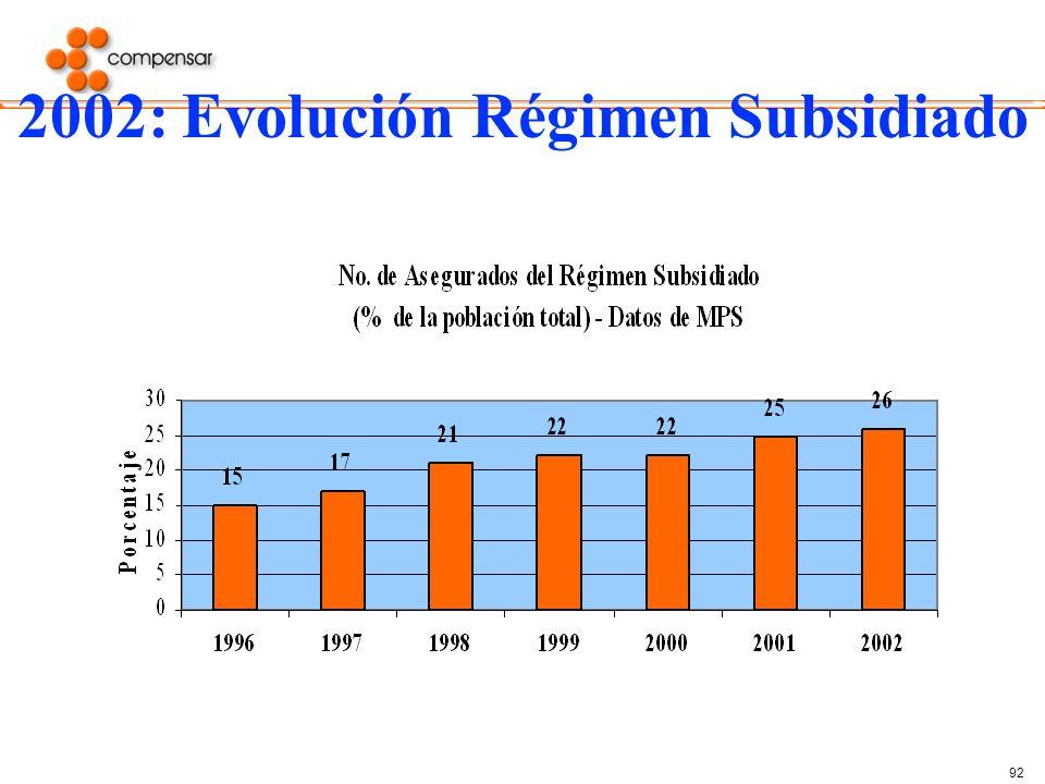 2002: Evolución Régimen Subsidiado