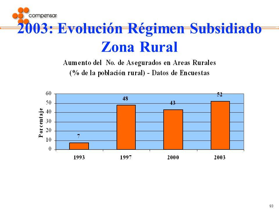 2003: Evolución Régimen Subsidiado Zona Rural