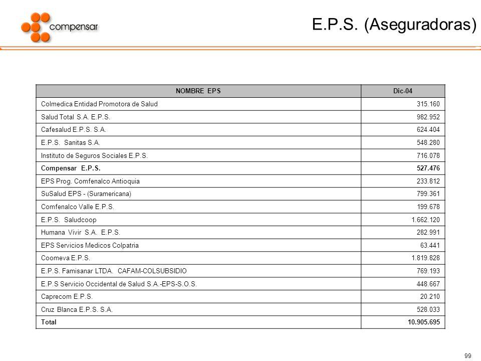 E.P.S. (Aseguradoras) NOMBRE EPS Dic-04