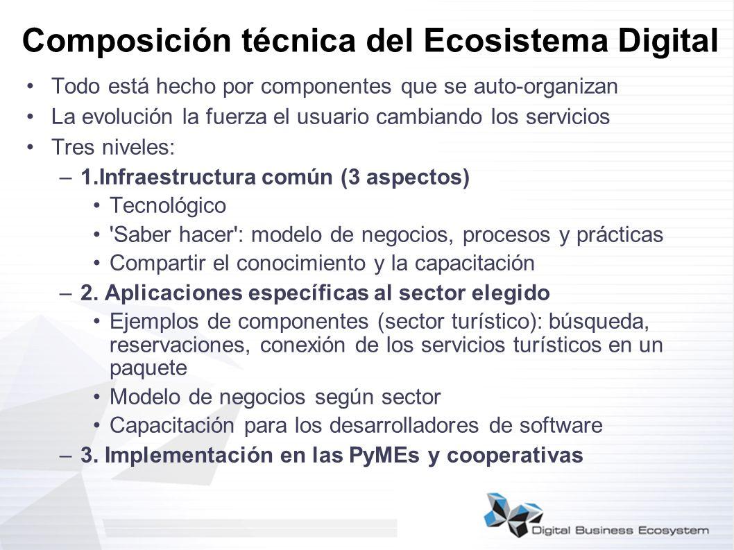 Composición técnica del Ecosistema Digital