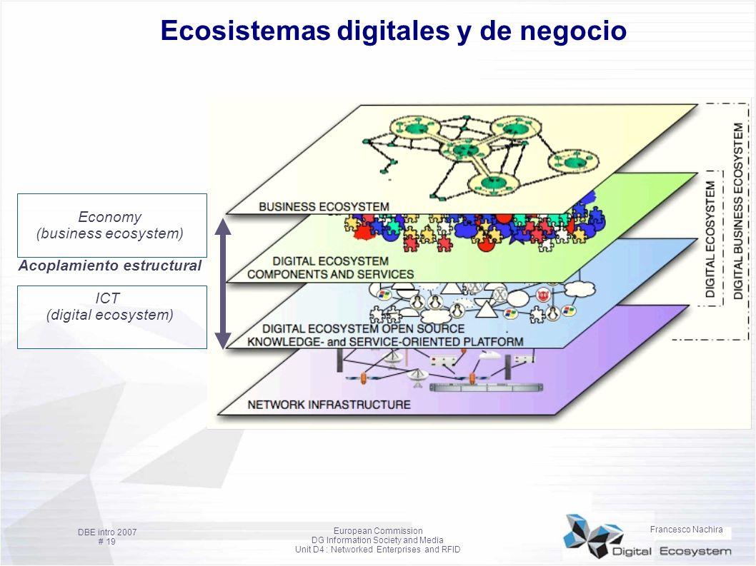 Ecosistemas digitales y de negocio